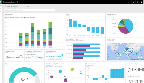 What Is the Difference Between Power BI, Power BI Pro and Power BI