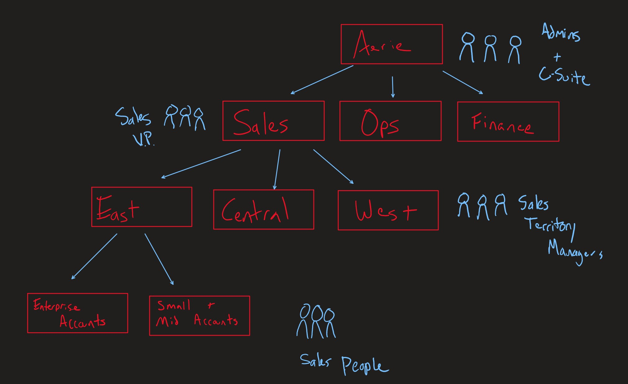 Business organization hierarchy sample
