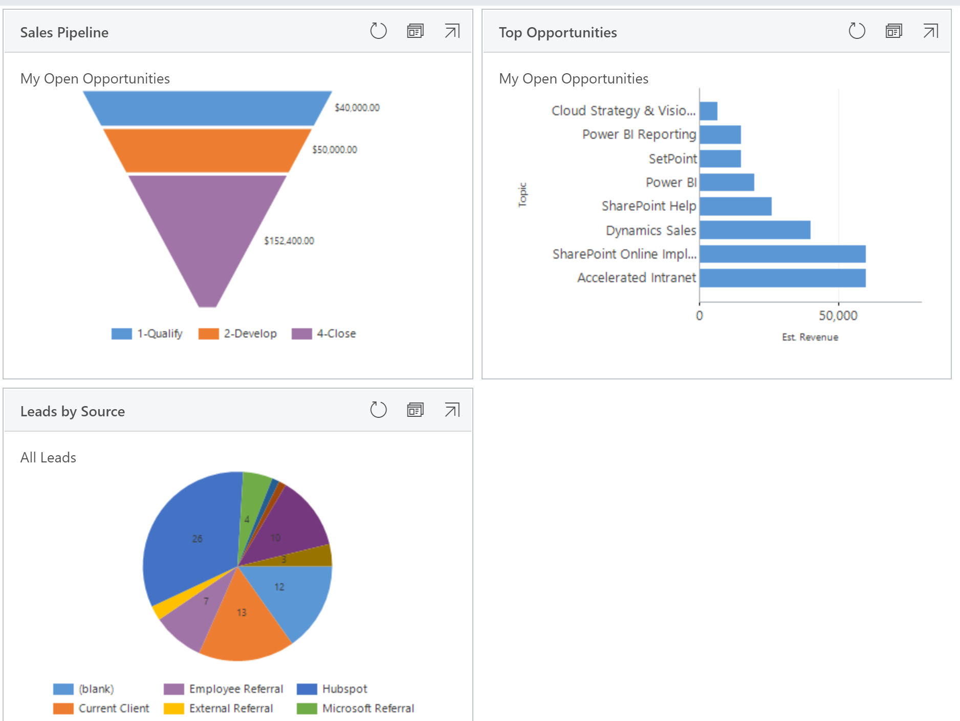 A Quick Guide to Dynamics & Power BI Dashboards